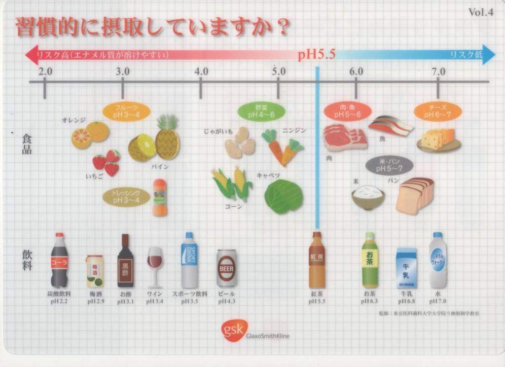 飲料物のpH濃度